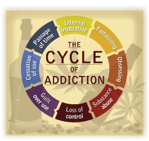 Cycle of Addiction